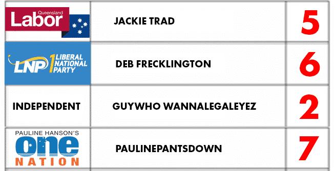 Queensland how to vote